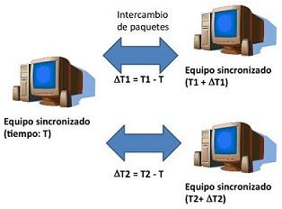 Lab. de arquitecturas de redes de comunicaciones